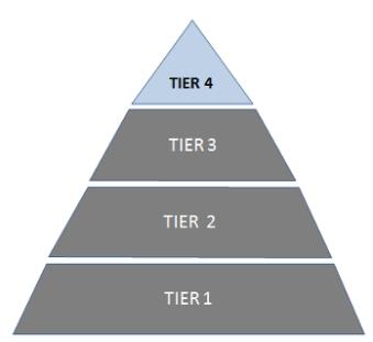 tiers
